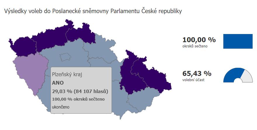 Plzeňský kraj má 11 poslanců: 4 z ANO, 2 z ODS, 2 z TOP 09, 2 ze STAN a 1 SPD